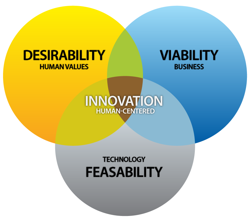 Desirability, viability, feasability